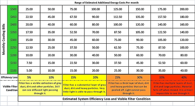 Learn how to replace your HVAC air filters and save money
